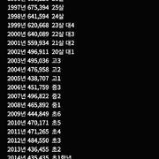 90년생 ~ 2020년생 인구수